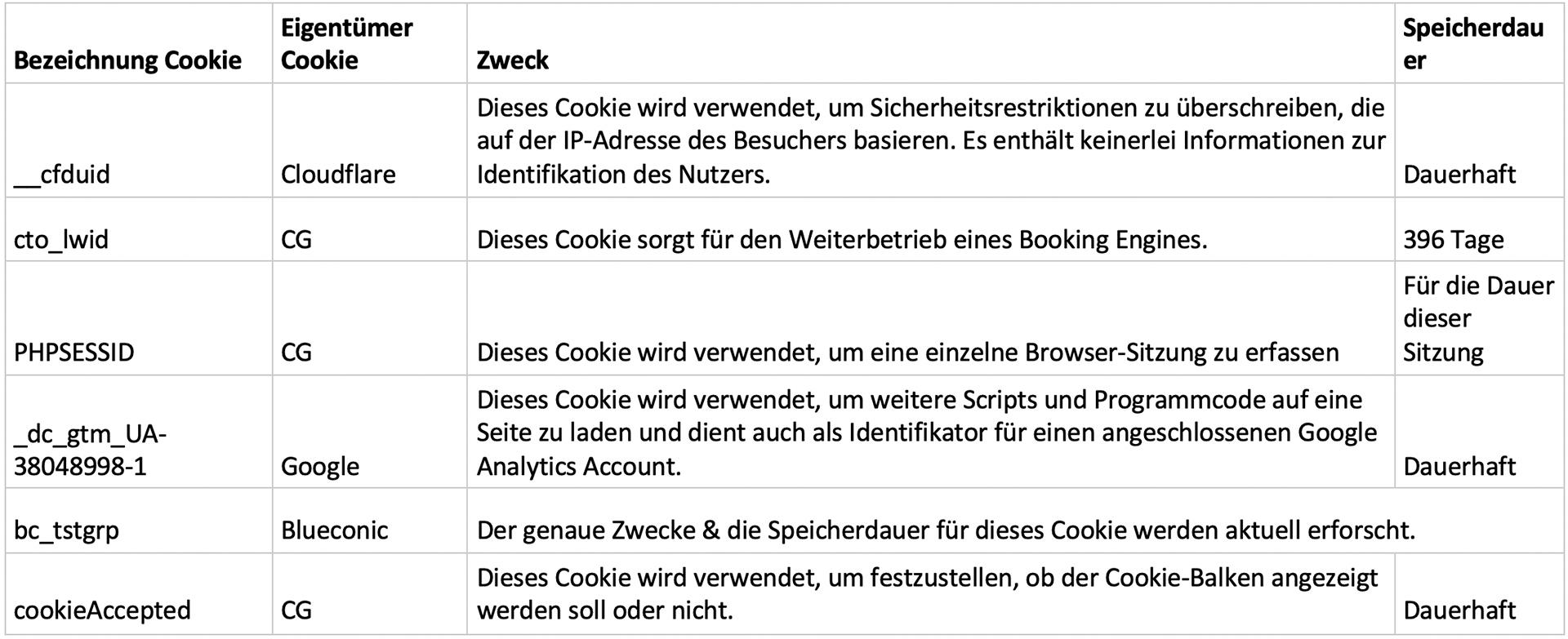 Cookie-Erklärung