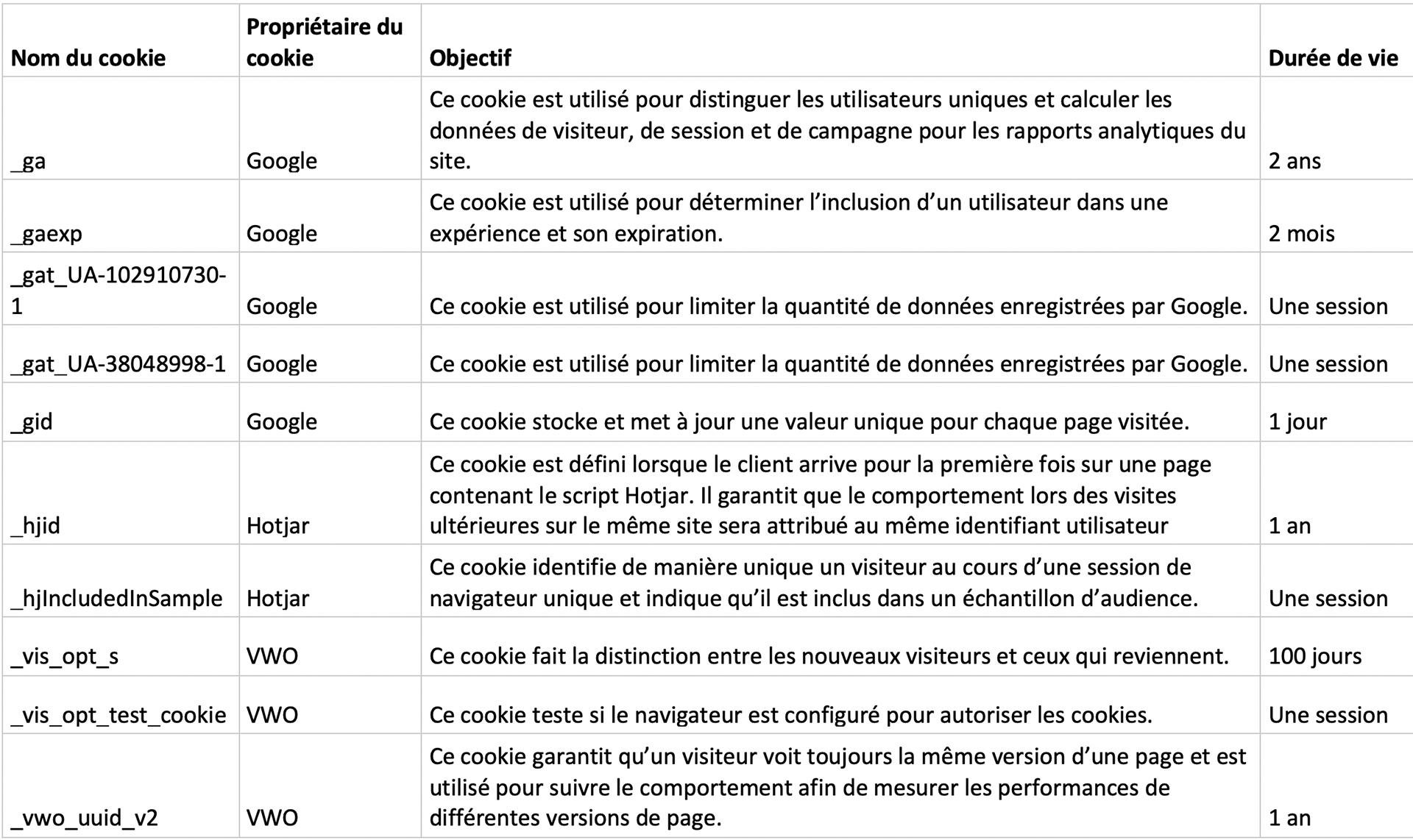 Déclaration Cookies