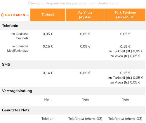Kostenübersicht Ay Yildiz, Turkcell und Türk Telekom