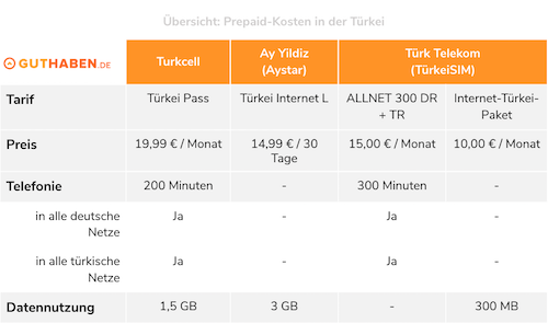 Tarifvergleich Ay Yildiz, Turkcell und Türk Telekom