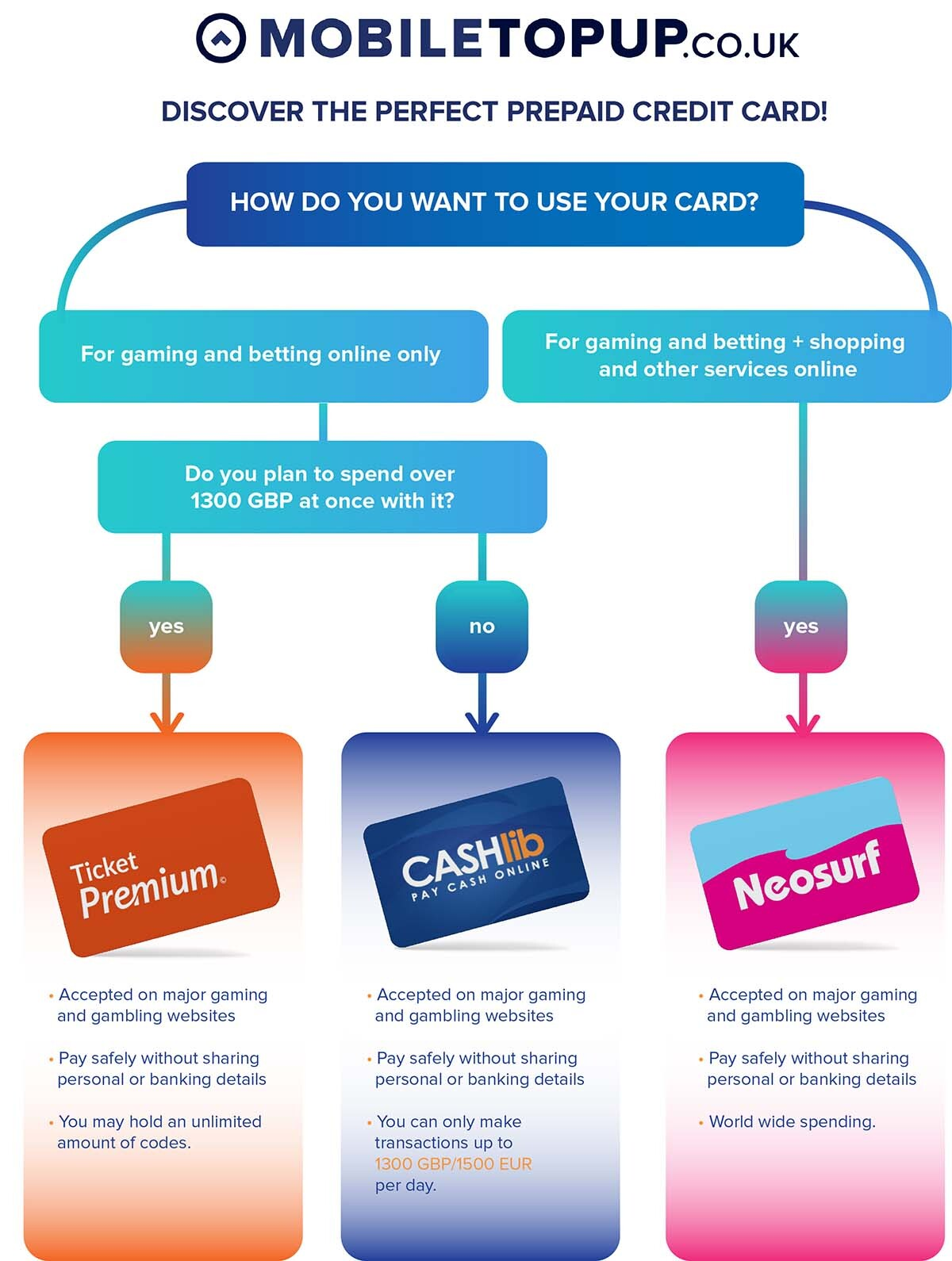 Compare prepaid credit cards for the best match