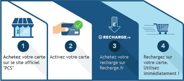 Carte Bancaire Prepayee Bureau De Tabac Pcs.Carte Pcs 20 Euros