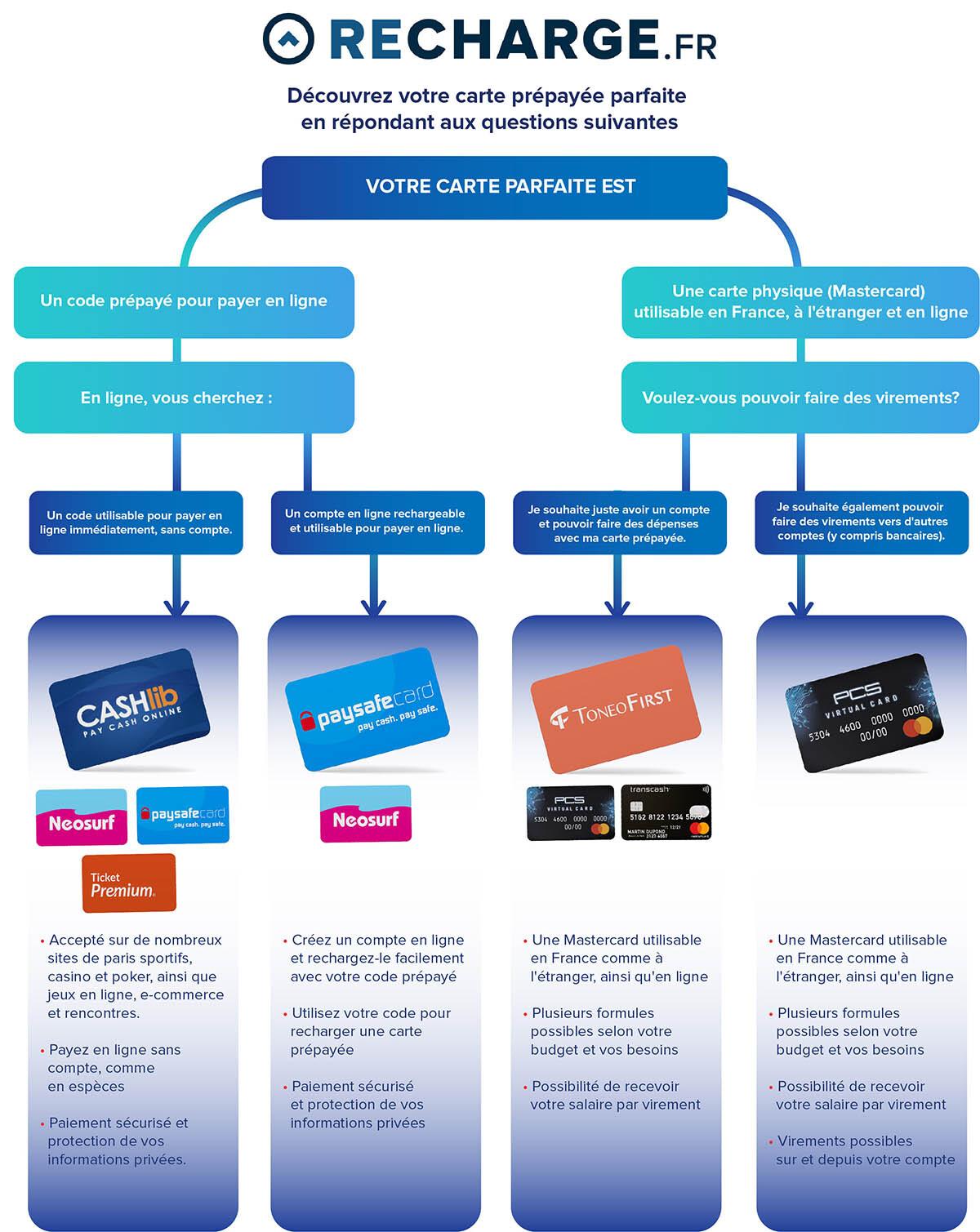 Comparatif des cartes bancaires prépayées